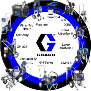 Samarbete med Graco