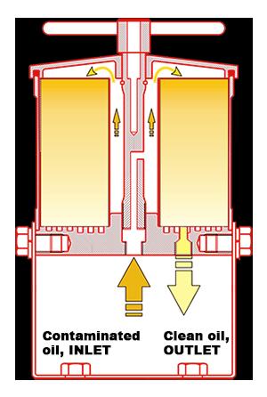 Oljefiltrering – Bypassystem